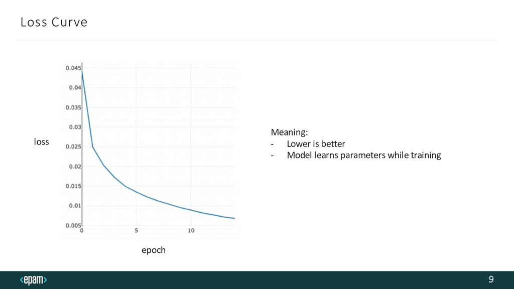 Loss Curve 9 loss epoch Meaning: - Lower is bet...