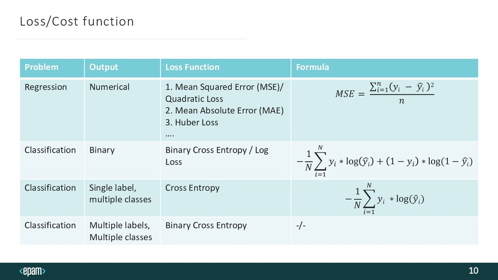 Loss/Cost function 10 Problem Output Loss Funct...