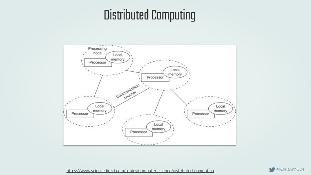 @ChrisAnnODell Distributed Computing https://ww...