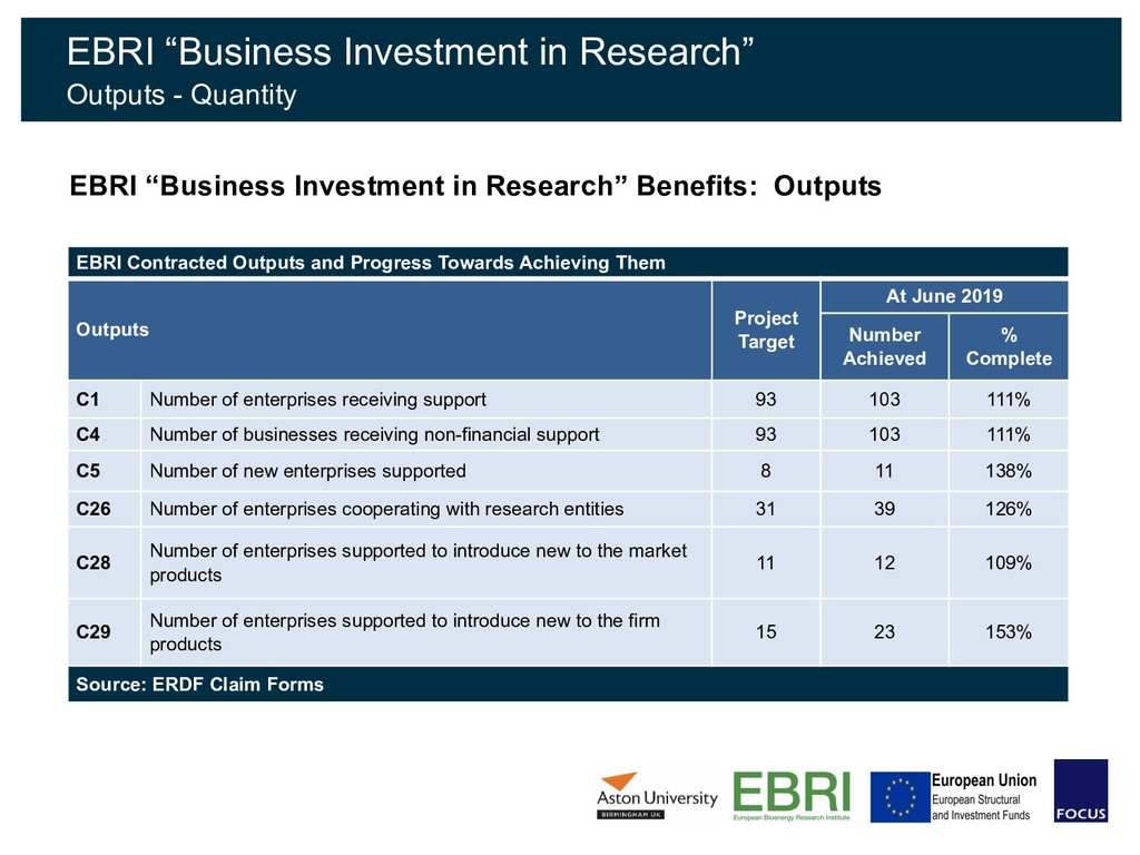 EBRI Contracted Outputs and Progress Towards Ac...