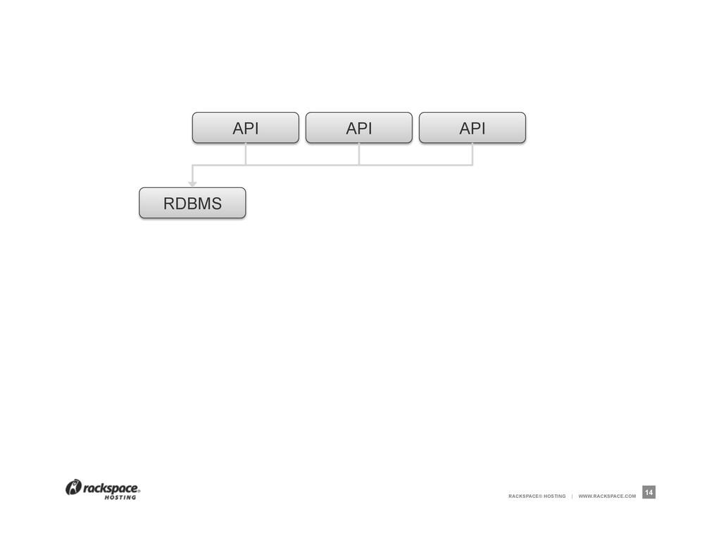 RACKSPACE® HOSTING | WWW.RACKSPACE.COM 14 API A...