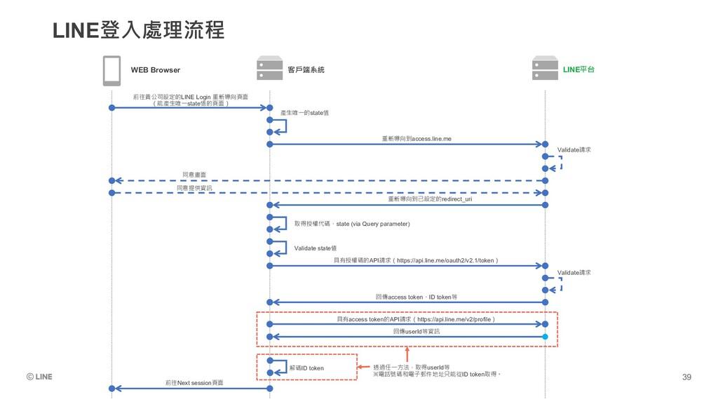 LINE登入處理流程 WEB Browser 客戶端系統 LINE平台 前往貴公司設定的LIN...