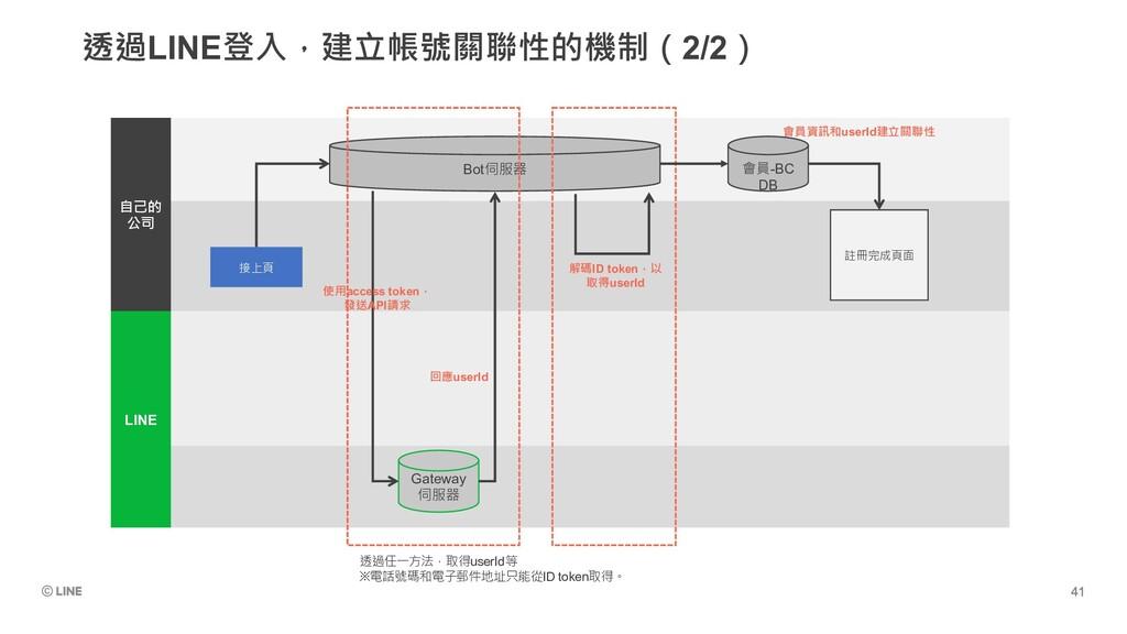 透過LINE登入,建立帳號關聯性的機制(2/2) LINE 自己的 公司 Gateway 伺服...