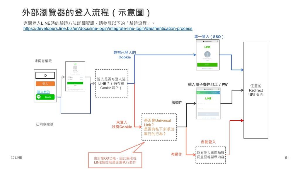 外部瀏覽器的登入流程(示意圖) 有關登入LINE時的驗證方法詳細資訊,請參閱以下的「驗證流程」...