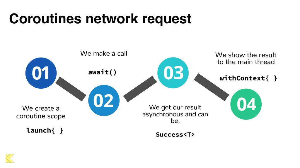Coroutines network request We get our result as...