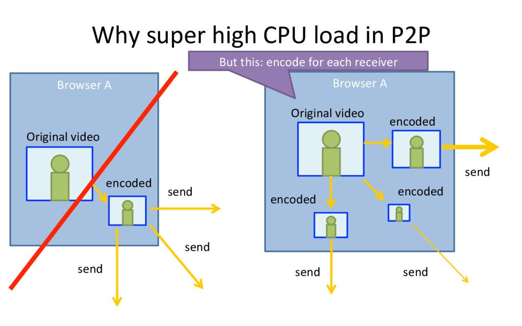 Browser A Why super high CPU load in P2P send s...
