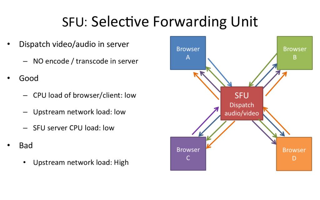 SFU: SelecRve Forwarding Unit • Dispatch video...