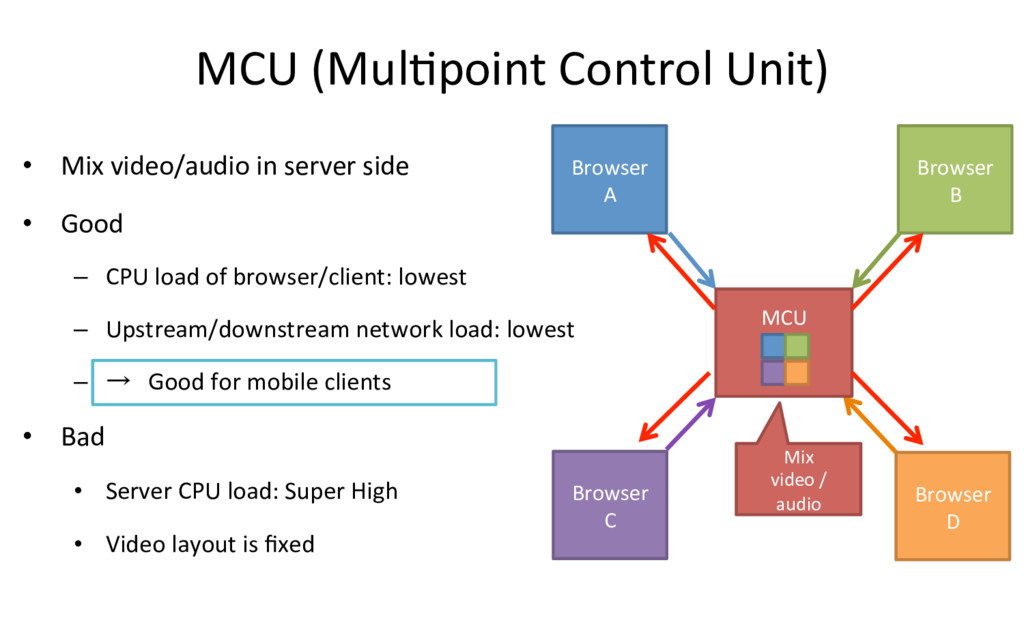 MCU (MulRpoint Control Unit) • Mix video/audio...