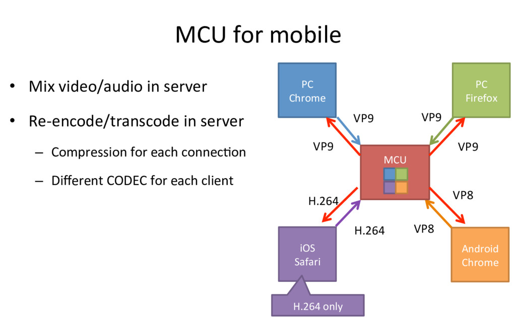 MCU for mobile •  Mix video/audio in server •  ...