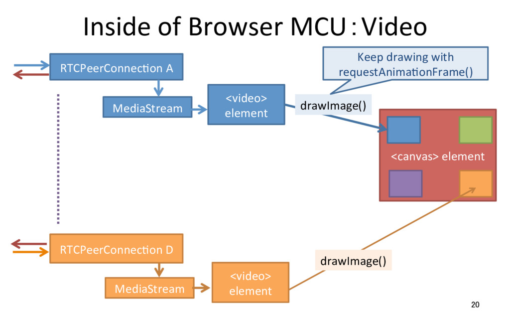 Inside of Browser MCU:Video 20 RTCPeerConnecRon...