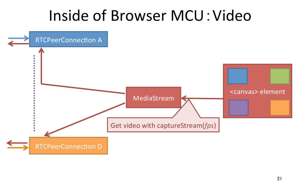 Inside of Browser MCU:Video 21 RTCPeerConnecRon...