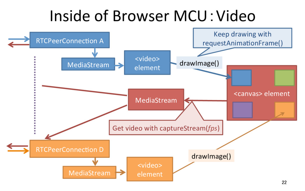 Inside of Browser MCU:Video 22 RTCPeerConnecRon...