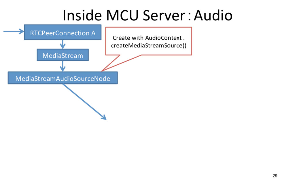 Inside MCU Server:Audio 29 RTCPeerConnecRon A M...