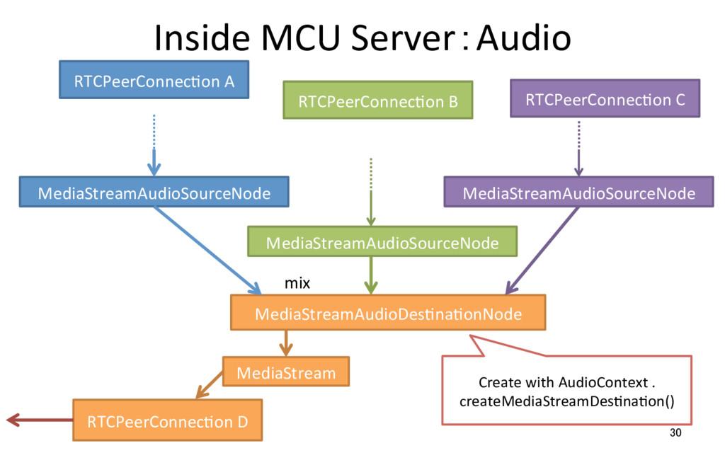 Inside MCU Server:Audio 30 RTCPeerConnecRon D M...