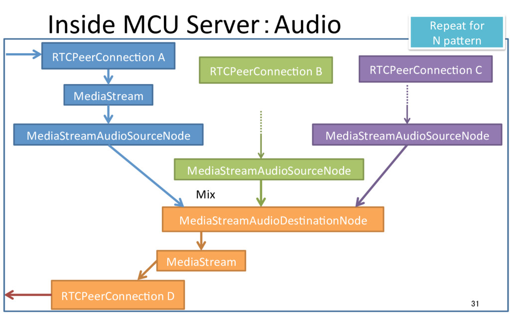Inside MCU Server:Audio 31 RTCPeerConnecRon A M...