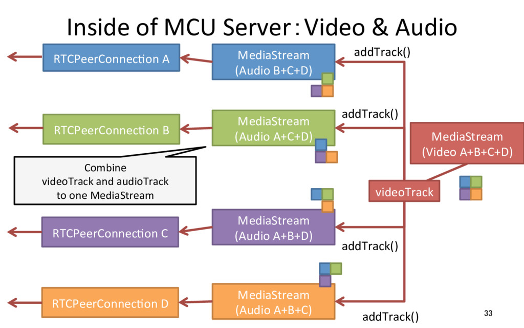 Inside of MCU Server:Video & Audio 33 RTCPeerCo...