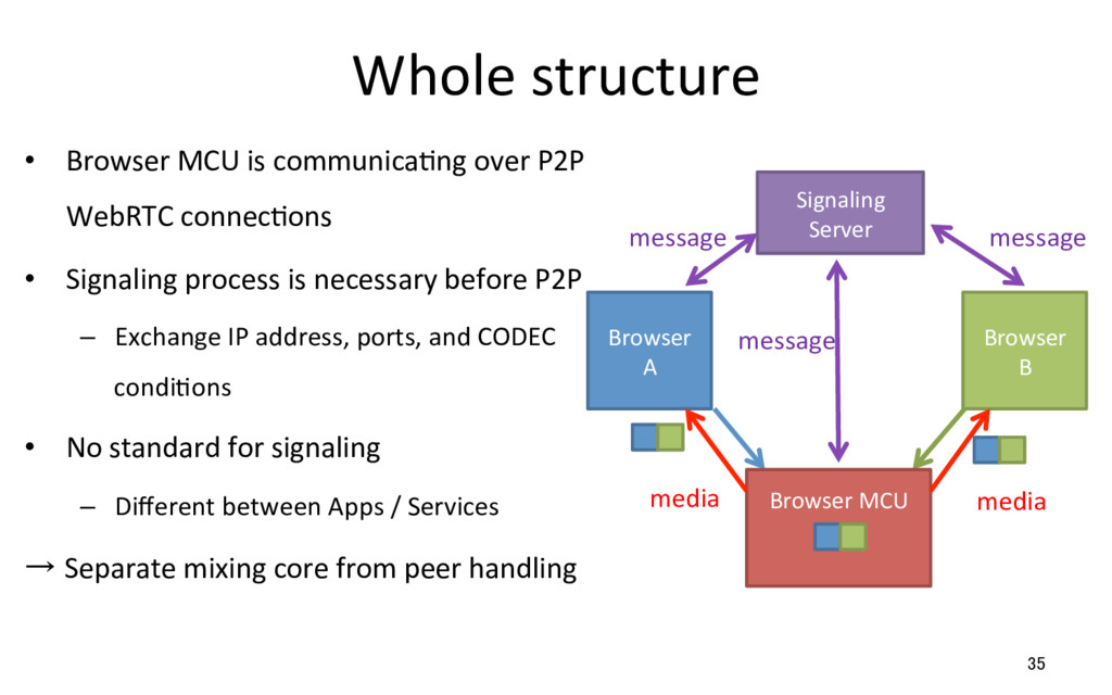 Whole structure •  Browser MCU is communicaRng ...