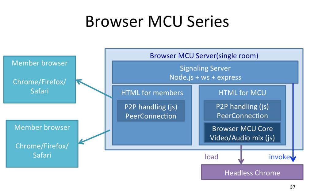 Browser MCU Series 37 Browser MCU Server(single...