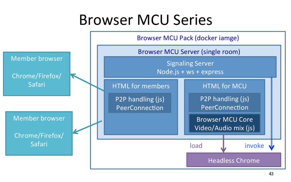 Browser MCU Series 43 Browser MCU Server (singl...