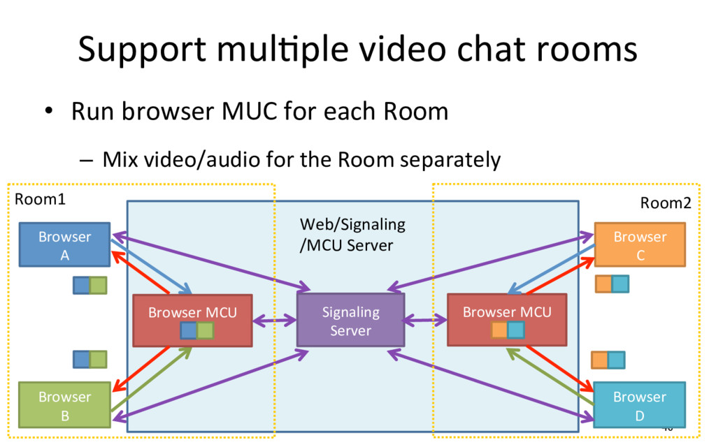 Support mulRple video chat rooms •  Run browser...