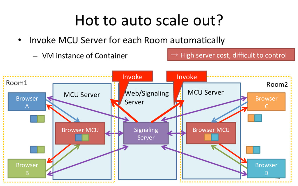 Hot to auto scale out? •  Invoke MCU Server for...