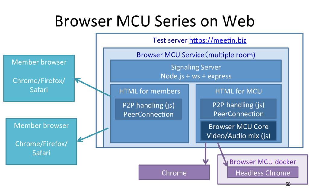 Browser MCU docker Browser MCU Series on Web 50...