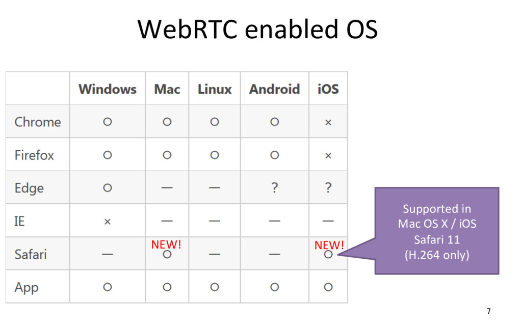 WebRTC enabled OS 7 Supported in Mac OS X / iOS...