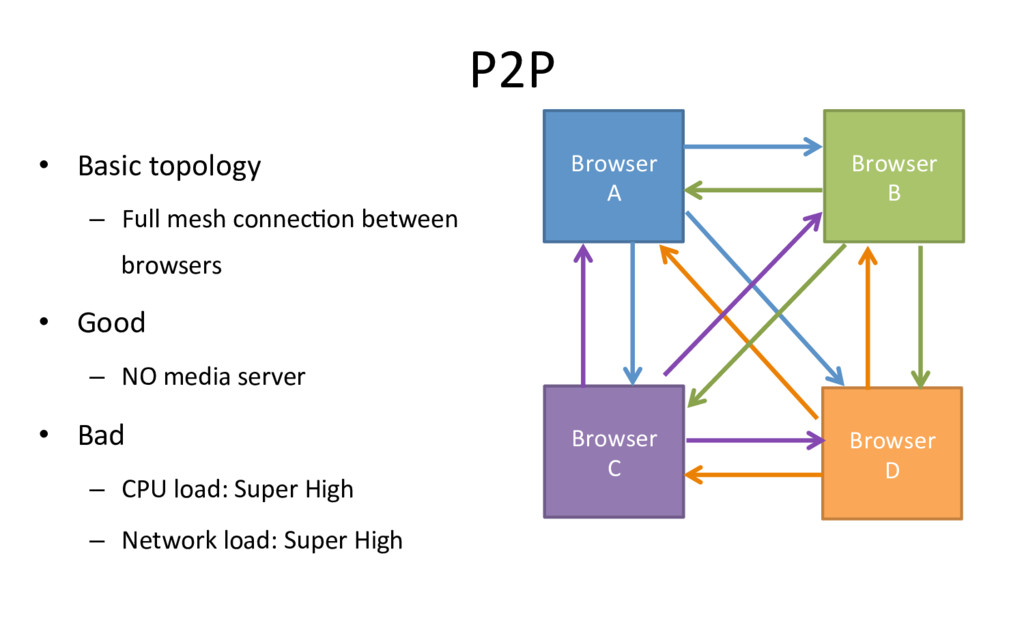 P2P • Basic topology – Full mesh connecRon be...