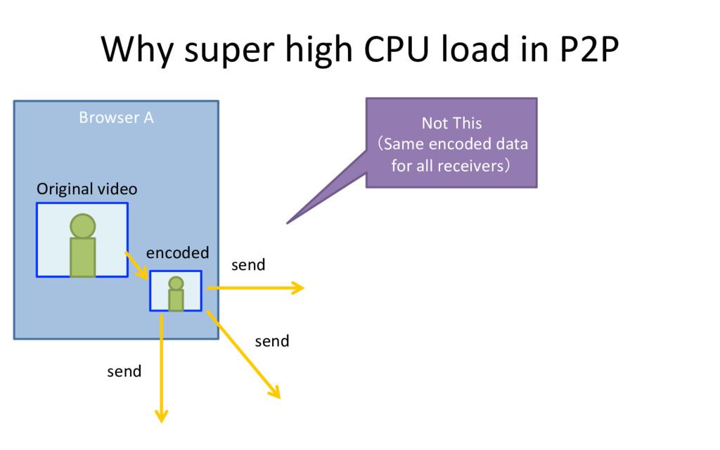 Why super high CPU load in P2P Browser A Origin...