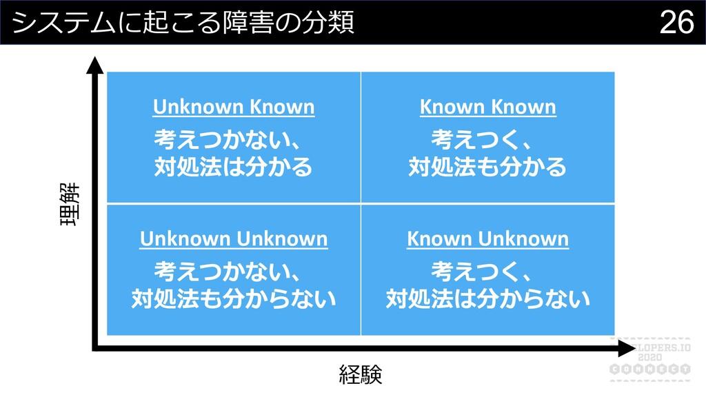 26 システムに起こる障害の分類 Unknown Known 考えつかない、 対処法は分かる ...