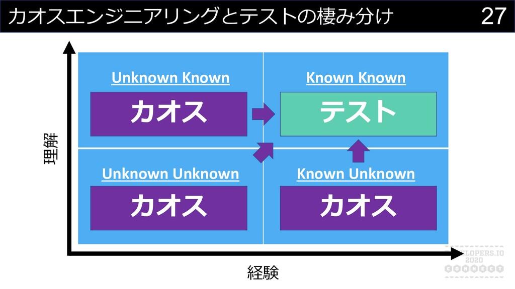 27 カオスエンジニアリングとテストの棲み分け Unknown Known 考えつかないが、 ...
