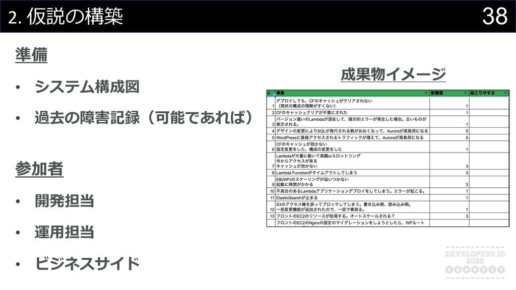 38 2. 仮説の構築 準備 • システム構成図 • 過去の障害記録(可能であれば) 参加者 ...