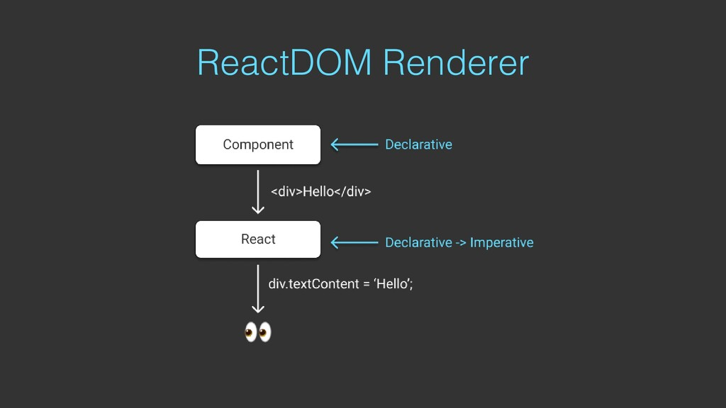 ReactDOM Renderer