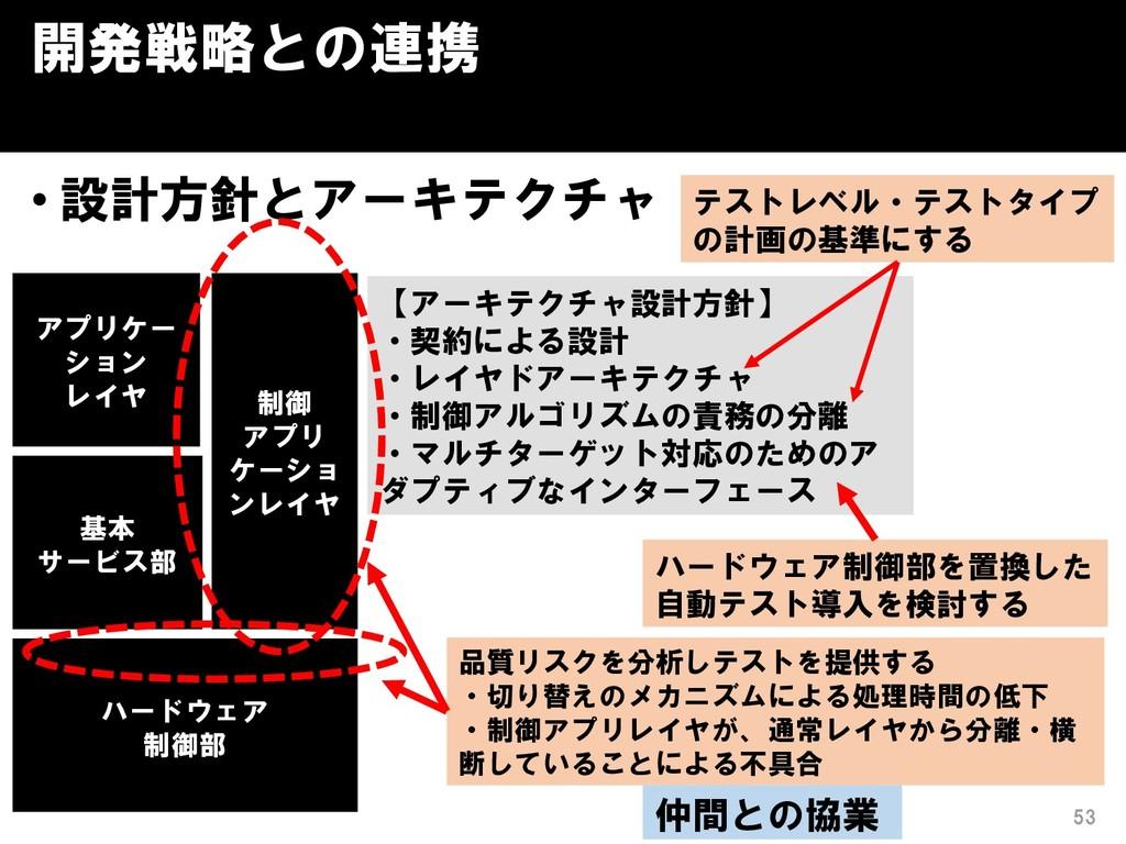 開発戦略との連携 • 設計方針とアーキテクチャ 53 アプリケー ション レイヤ ハードウェア...