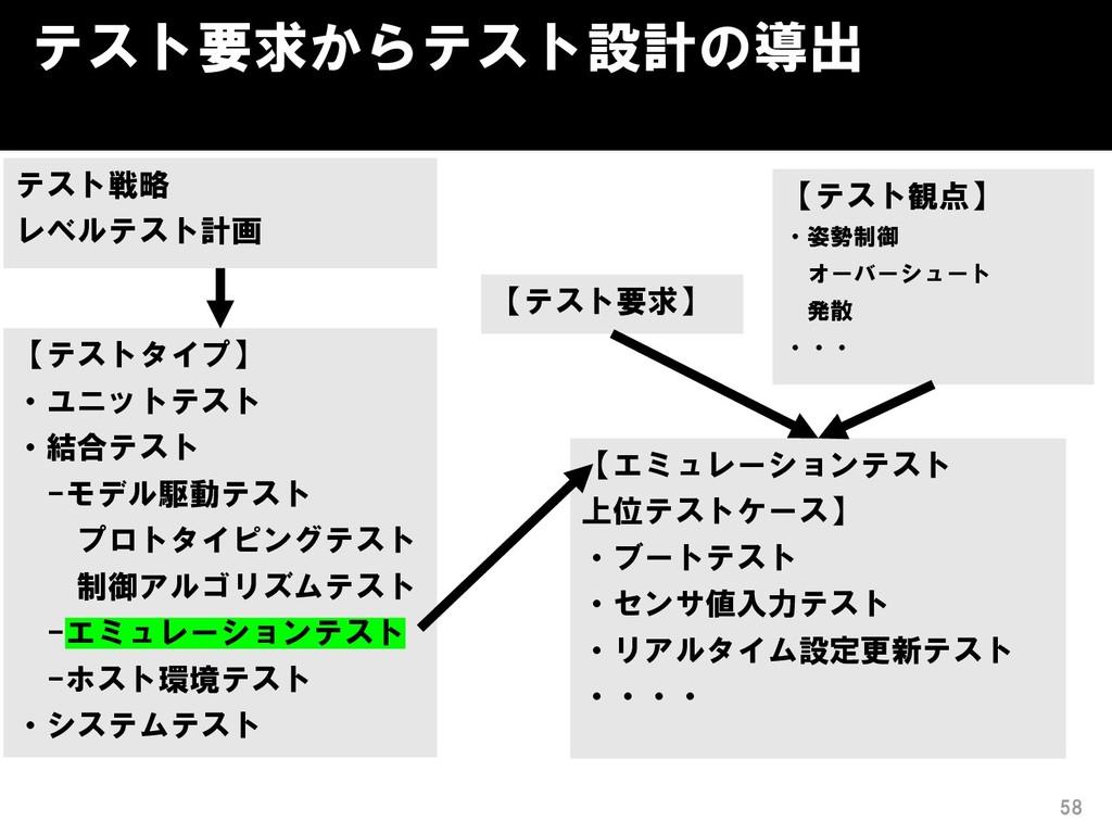 テスト要求からテスト設計の導出 58 【テストタイプ】 ・ユニットテスト ・結合テスト -モデ...