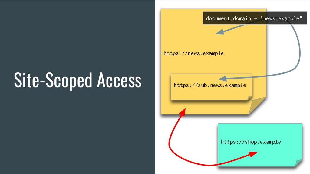 Site-Scoped Access https://news.example https:/...