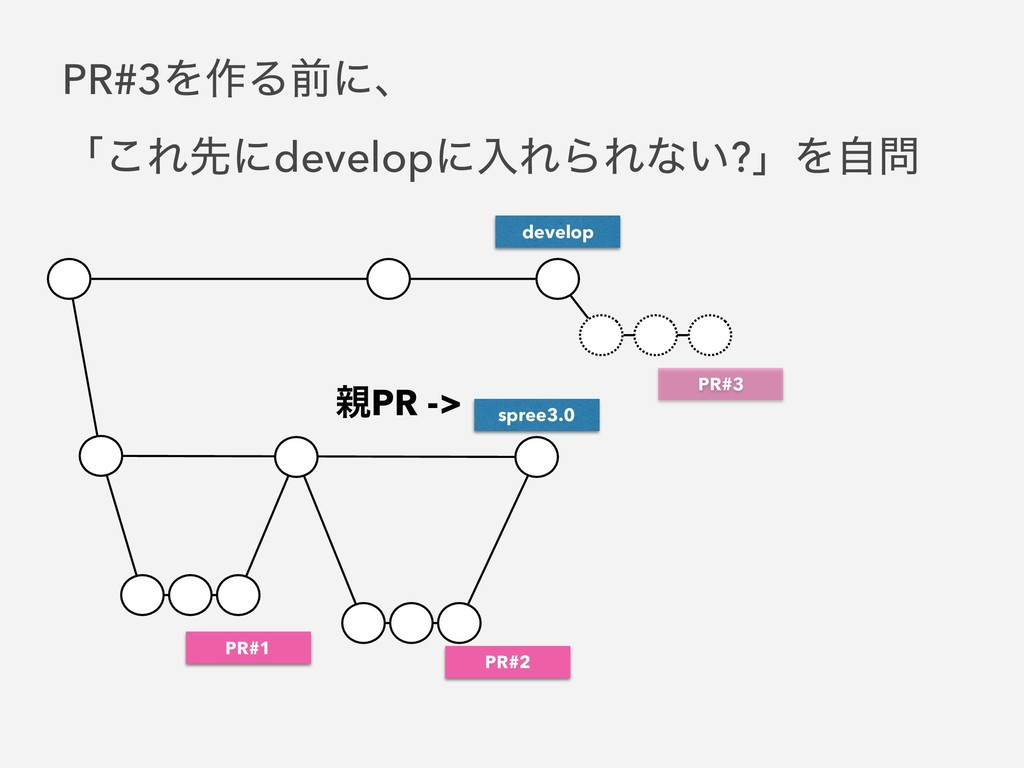 spree3.0 develop PR#1 PR#2 ਌PR -> PR#3Λ࡞Δલʹɺ ʮ͜...
