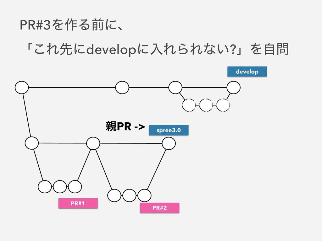 spree3.0 PR#1 PR#2 PR -> PR#3Λ࡞Δલʹɺ ʮ͜Εઌʹdevel...