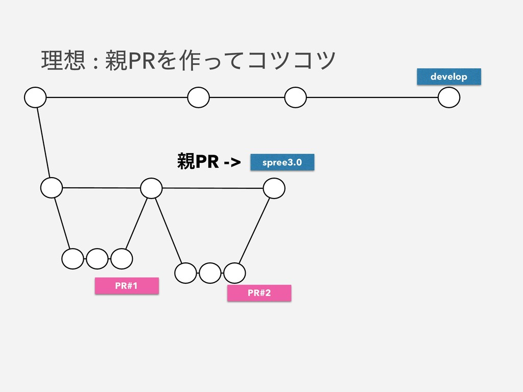 spree3.0 develop PR#1 PR#2 ਌PR -> ཧ૝ : ਌PRΛ࡞ͬͯί...