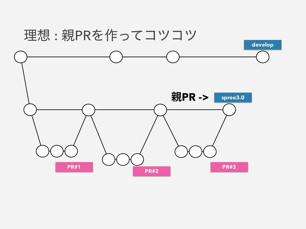 spree3.0 develop PR#1 PR#2 ਌PR -> PR#3 ཧ૝ : ਌PR...