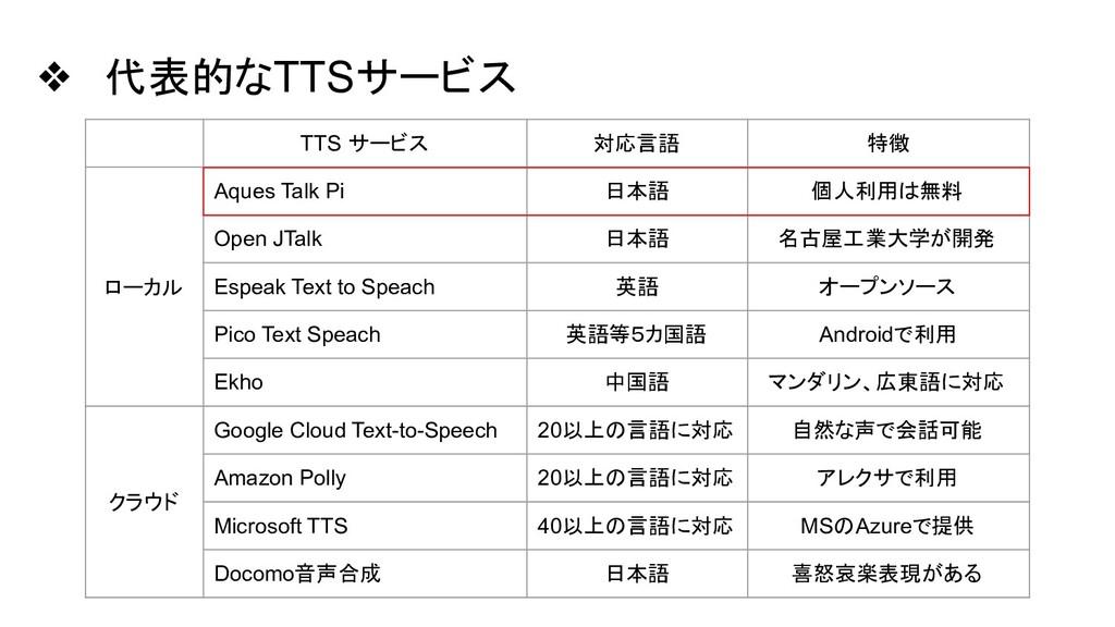 ❖ 代表的なTTSサービス TTS サービス 対応言語 特徴 ローカル Aques Talk ...
