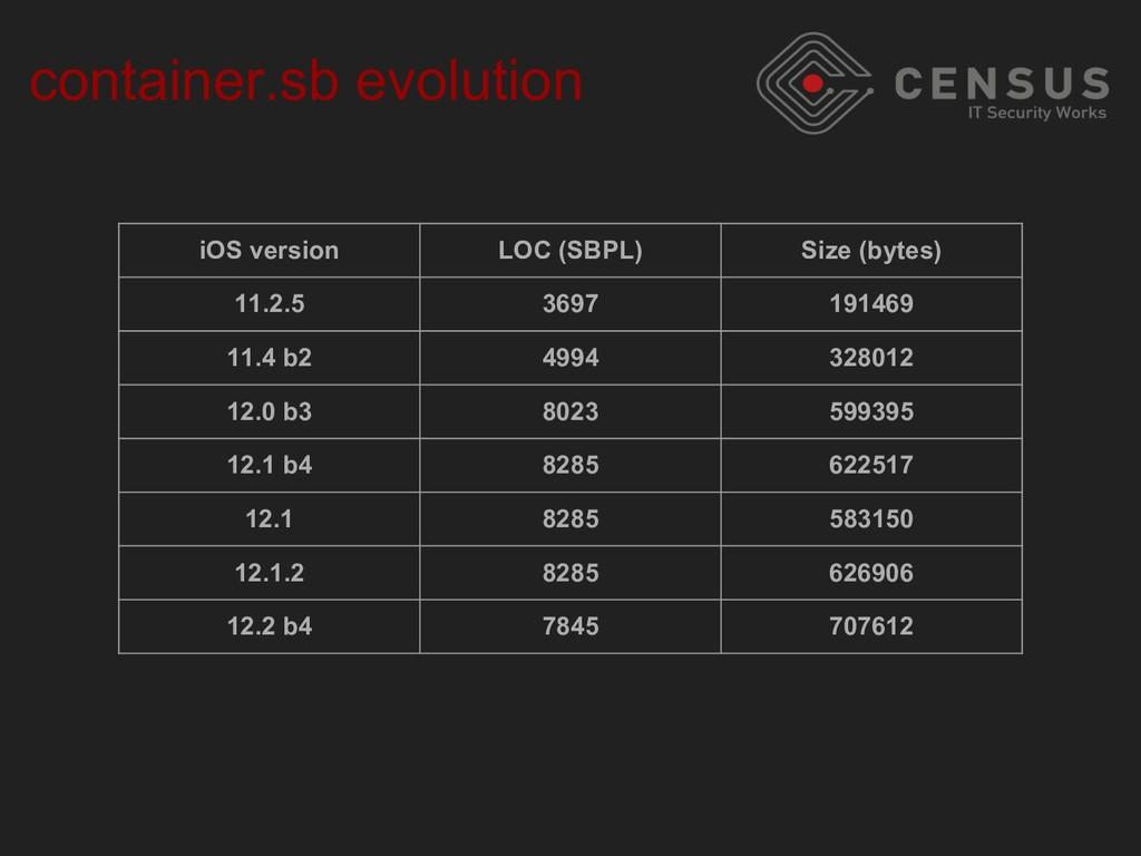 container.sb evolution iOS version LOC (SBPL) S...