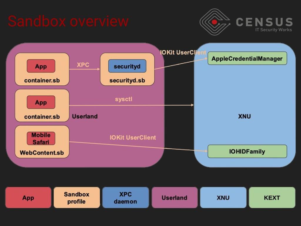 Sandbox overview