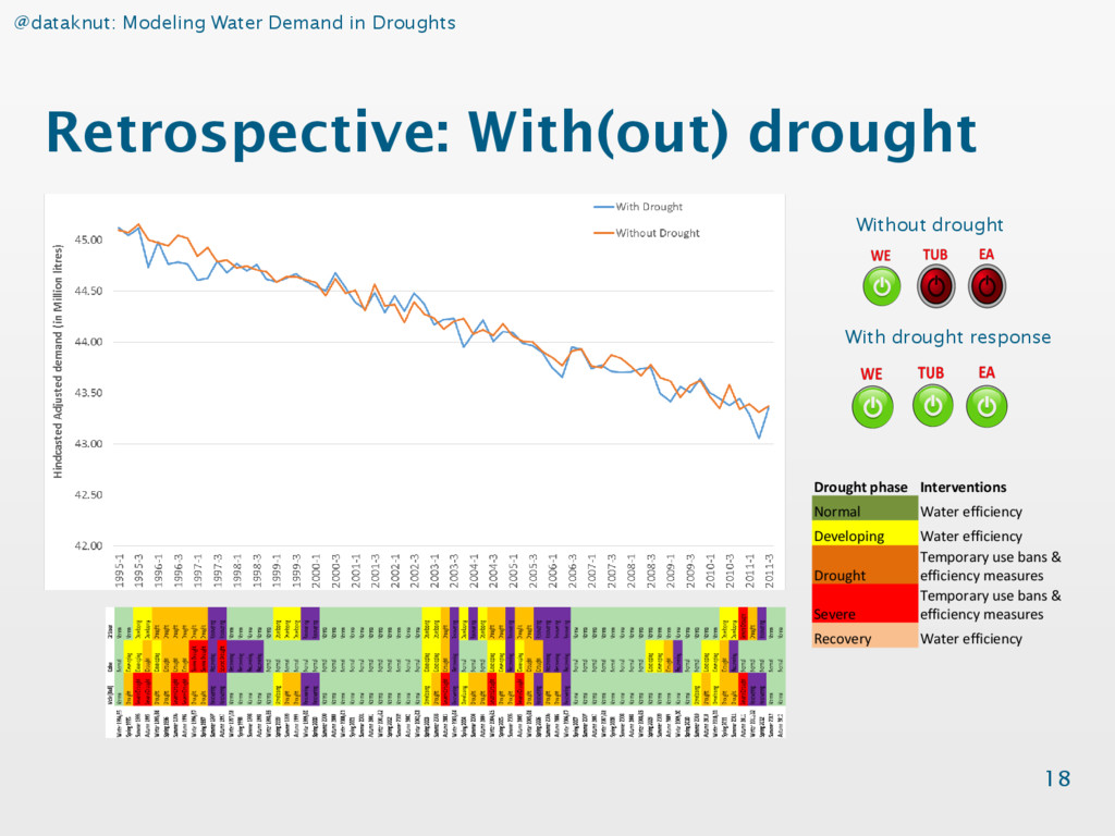 @dataknut: Modeling Water Demand in Droughts Re...