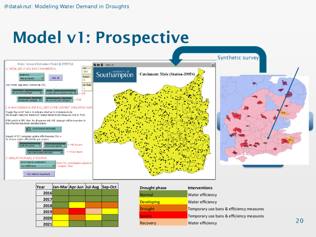 @dataknut: Modeling Water Demand in Droughts Mo...