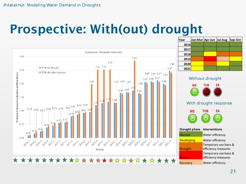 @dataknut: Modeling Water Demand in Droughts Pr...
