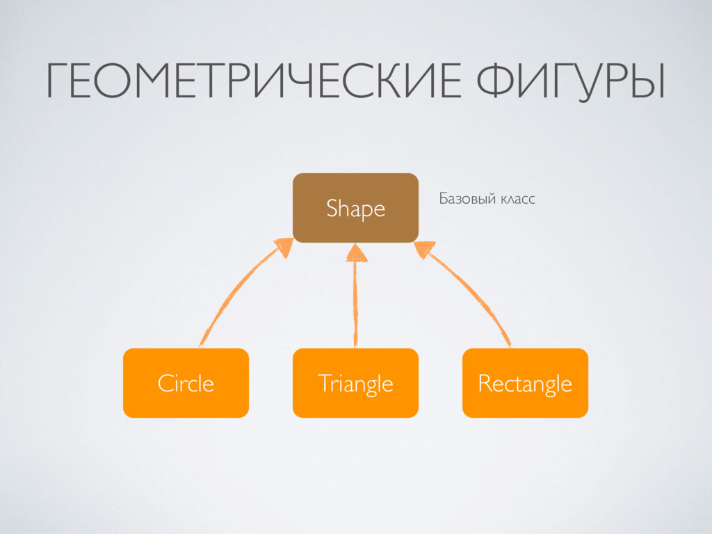 Shape Circle Triangle Rectangle Базовый класс ...