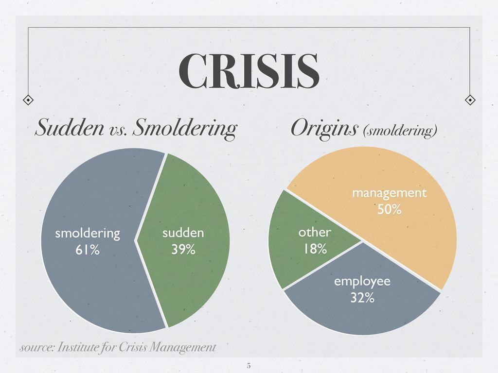 CRISIS sudden 39% smoldering 61% management 50%...