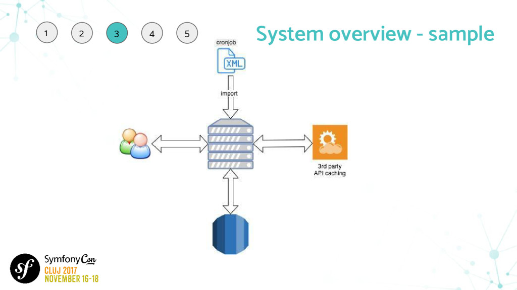 System overview - sample 1 2 3 4 5