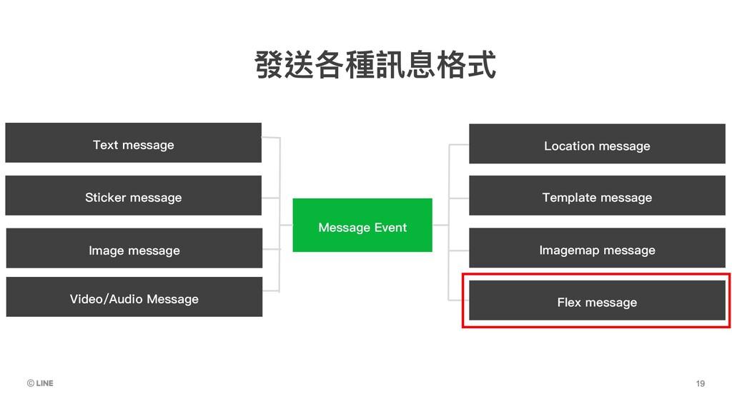 Message Event Imagemap message Flex message Tex...